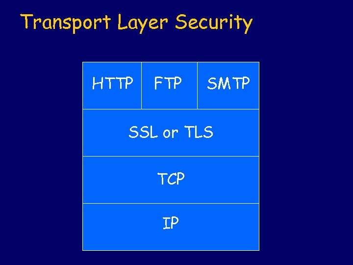 Transport Layer Security HTTP FTP SMTP SSL or TLS TCP IP