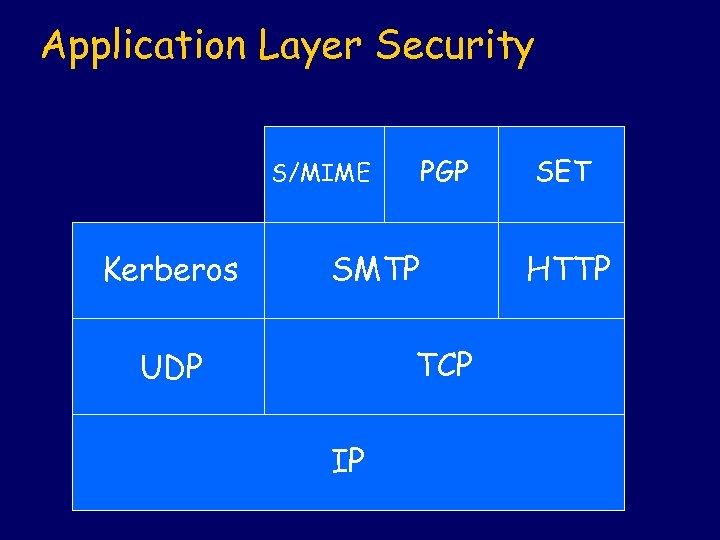 Application Layer Security PGP S/MIME Kerberos SMTP TCP UDP IP SET HTTP