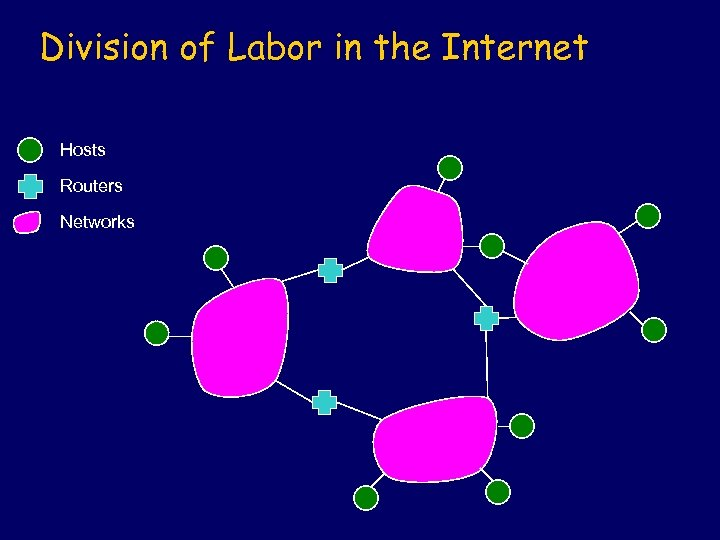 Division of Labor in the Internet Hosts Routers Networks