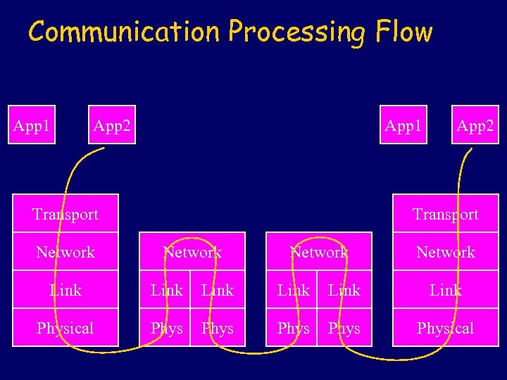 Communication Processing Flow App 1 App 2 App 1 Transport Network App 2 Transport