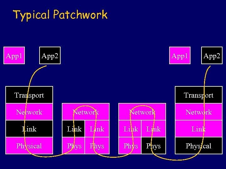 Typical Patchwork App 1 App 2 App 1 Transport Network App 2 Transport Network