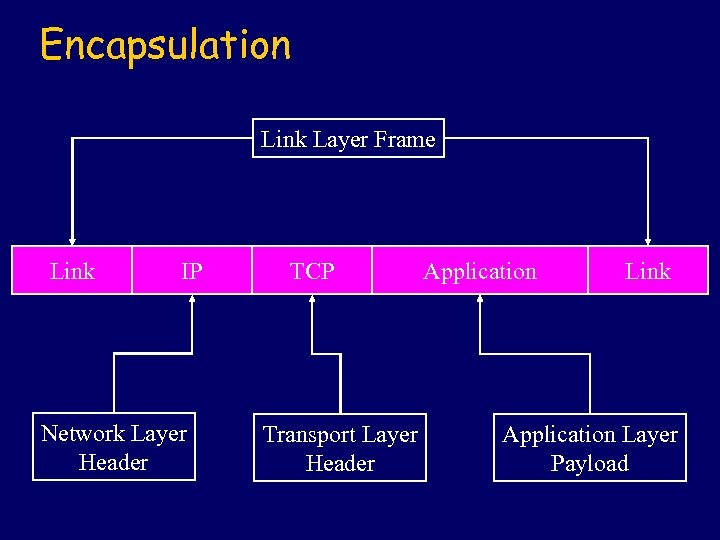 Encapsulation Link Layer Frame Link IP Network Layer Header TCP Transport Layer Header Application