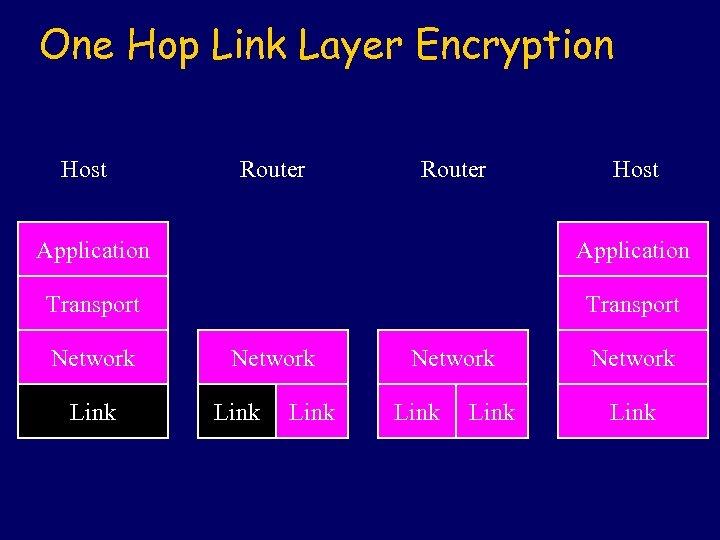 One Hop Link Layer Encryption Host Router Host Application Transport Network Link Network Link