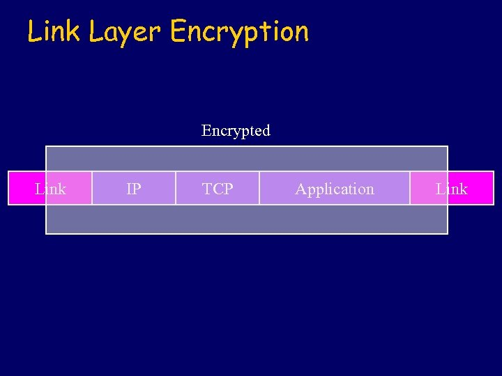 Link Layer Encryption Encrypted Link IP TCP Application Link