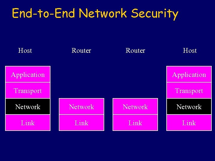 End-to-End Network Security Host Router Host Application Transport Network Link