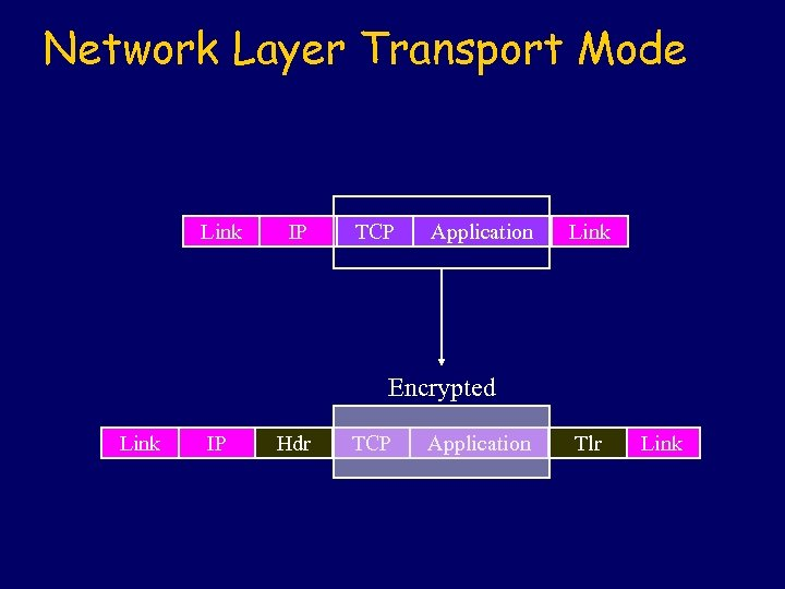 Network Layer Transport Mode Link IP TCP Application Link Encrypted Link IP Hdr TCP