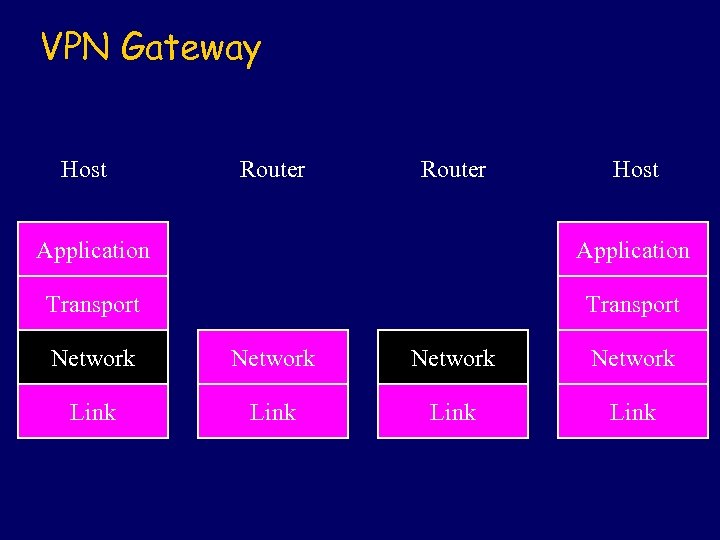 VPN Gateway Host Router Host Application Transport Network Link