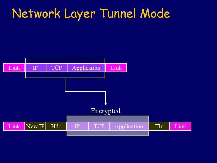 Network Layer Tunnel Mode Link IP TCP Application Link Encrypted Link New IP Hdr