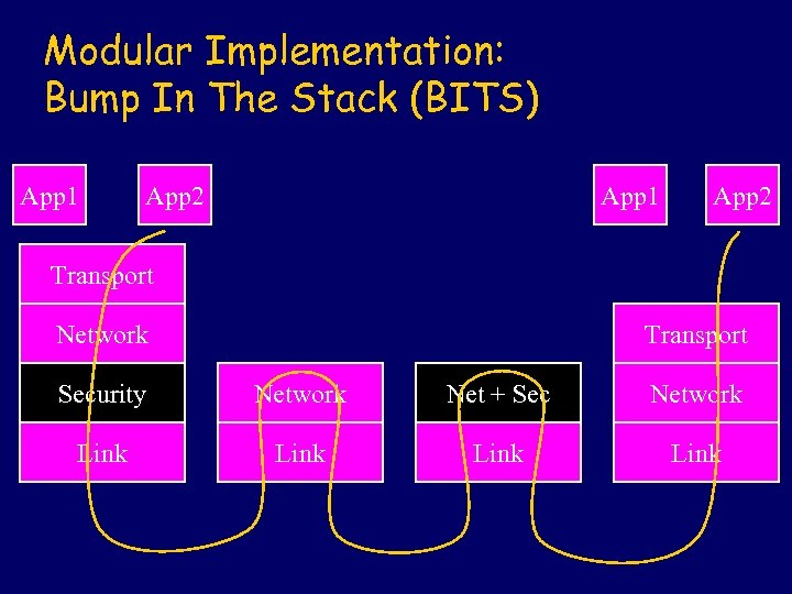 Modular Implementation: Bump In The Stack (BITS) App 1 App 2 Transport Network Transport