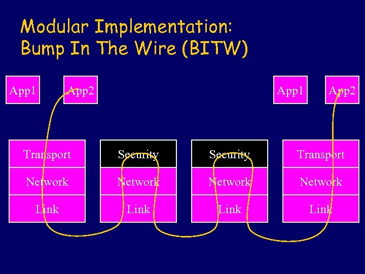 Modular Implementation: Bump In The Wire (BITW) App 1 App 2 Transport Security Transport
