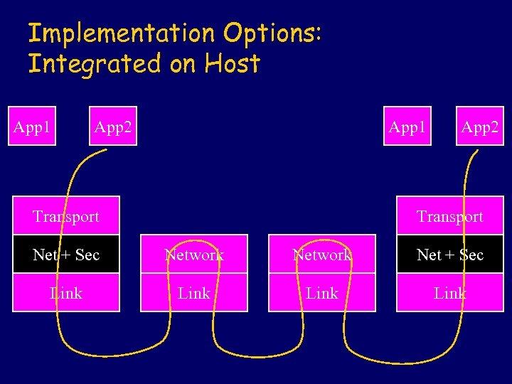 Implementation Options: Integrated on Host App 1 App 2 App 1 Transport App 2