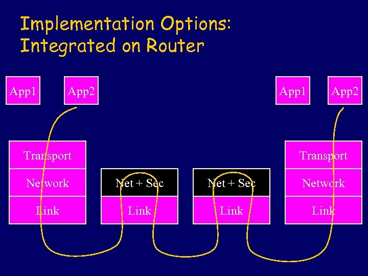 Implementation Options: Integrated on Router App 1 App 2 App 1 Transport App 2