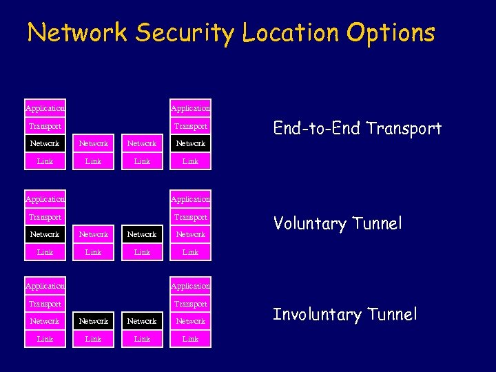 Network Security Location Options Application Transport Network Link End-to-End Transport Link Application Transport Network
