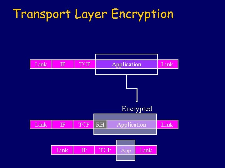 Transport Layer Encryption Link IP TCP Application Link Encrypted Link IP Link TCP RH