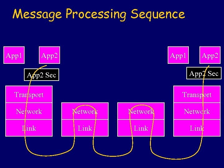 Message Processing Sequence App 1 App 2 Sec Transport Network Link