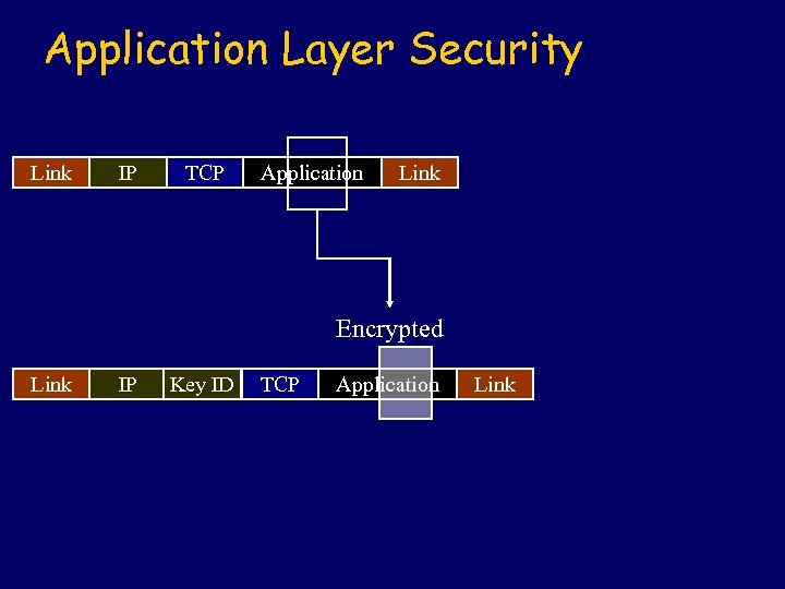 Application Layer Security Link IP TCP Application Link Encrypted Link IP Key ID TCP