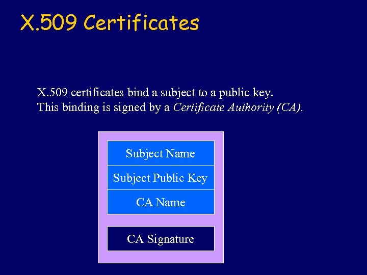 X. 509 Certificates X. 509 certificates bind a subject to a public key. This