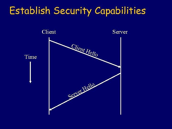 Establish Security Capabilities Client Server Clie Time nt H r rve Se ello H