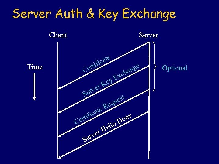 Server Auth & Key Exchange Client Server e cat ifi ert C Time r