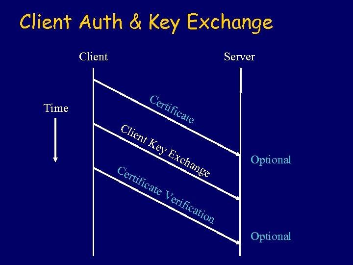 Client Auth & Key Exchange Client Server Ce rti Time fica te Cli ent