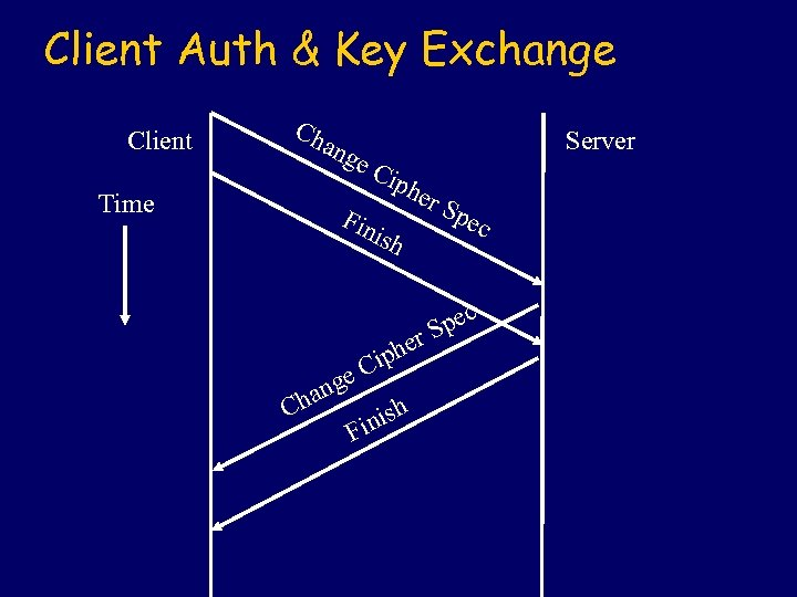 Client Auth & Key Exchange Client Ch ang Time e. C Server iph Fin