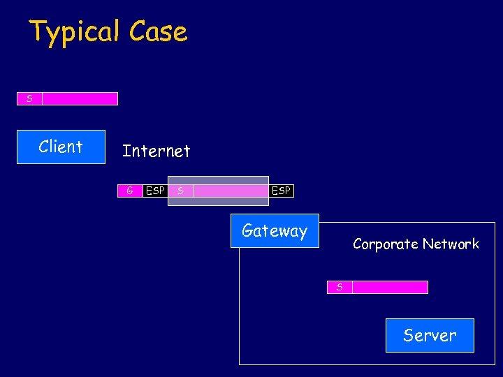 Typical Case S Client Internet G ESP S ESP Gateway Corporate Network S Server
