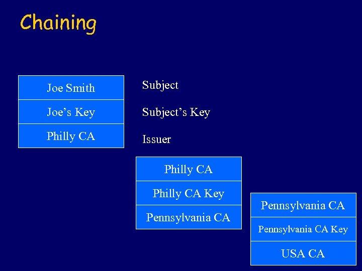 Chaining Joe Smith Subject Joe's Key Subject's Key Philly CA Issuer Philly CA Key