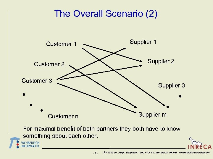 The Overall Scenario (2) Supplier 1 Customer 1 Supplier 2 Customer 3 Supplier m
