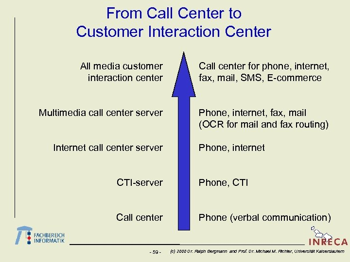 From Call Center to Customer Interaction Center All media customer interaction center Call center