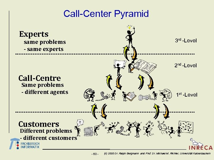 Call-Center Pyramid Experts 3 rd -Level same problems - same experts 2 nd -Level