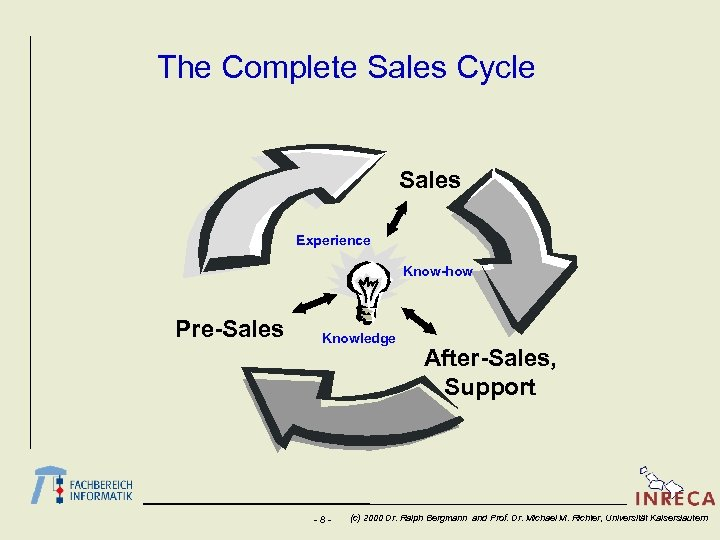 The Complete Sales Cycle Sales Experience Know-how Pre-Sales Knowledge -8 - After-Sales, Support (c)