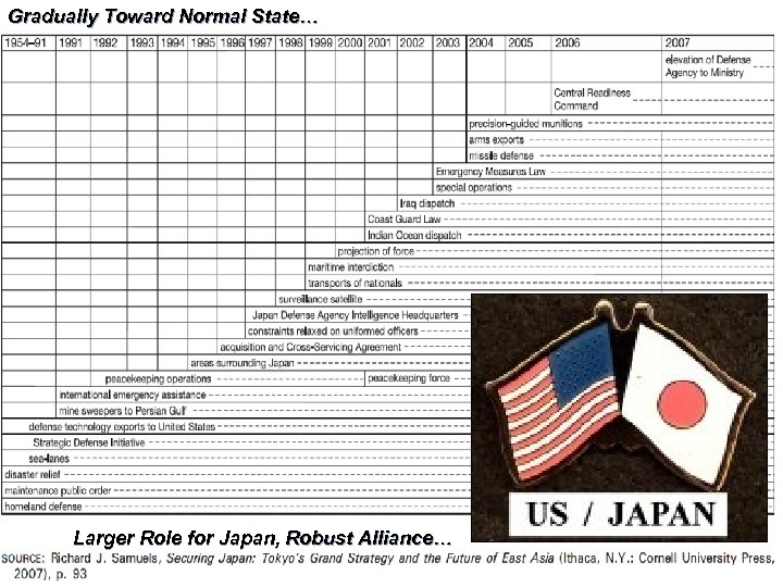 Gradually Toward Normal State… Larger Role for Japan, Robust Alliance…