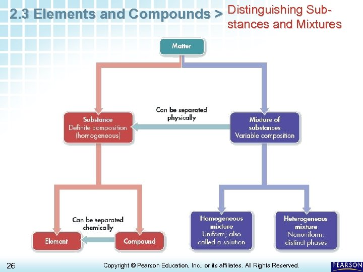 2. 3 Elements and Compounds > Distinguishing Sub- stances and Mixtures 26 Copyright ©