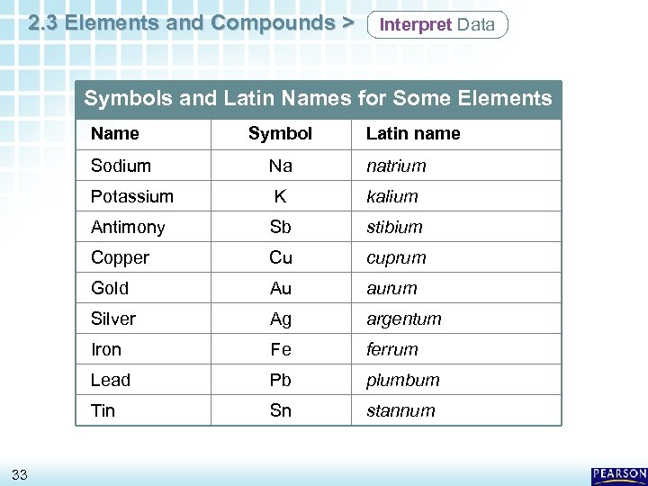 2. 3 Elements and Compounds > Interpret Data Symbols and Latin Names for Some