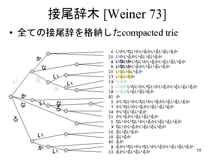 接尾辞木 [Weiner 73] • 全ての接尾辞を格納したcompacted trie か な る い い か か な
