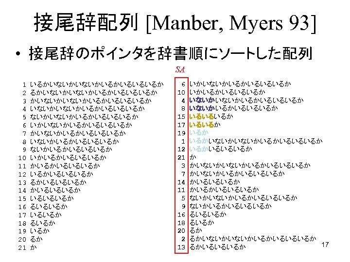 接尾辞配列 [Manber, Myers 93] • 接尾辞のポインタを辞書順にソートした配列 SA 1 2 3 4 5 6 7