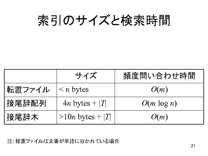 索引のサイズと検索時間 サイズ 転置ファイル 接尾辞配列 接尾辞木 < n bytes 頻度問い合わせ時間 O(m) 4 n bytes +