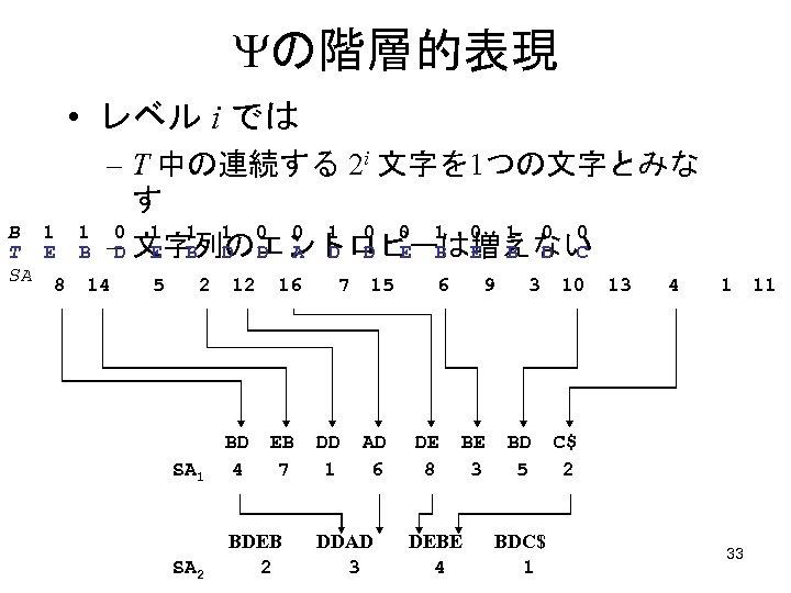 の階層的表現 • レベル i では – T 中の連続する 2 i 文字を 1つの文字とみな す