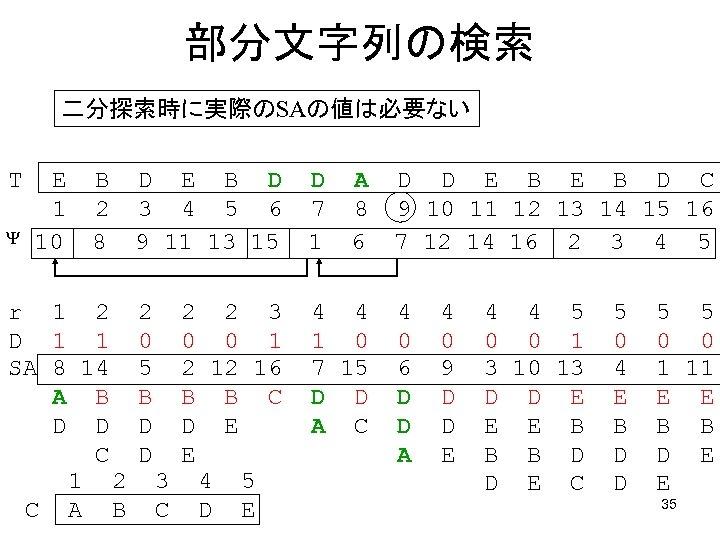 部分文字列の検索 二分探索時に実際のSAの値は必要ない T E 1   10 B 2 8 r 1 2 D 1