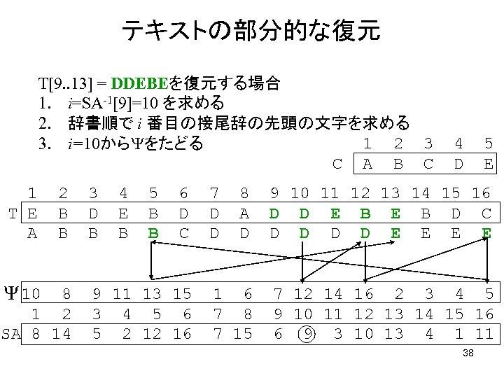 テキストの部分的な復元 T[9. . 13] = DDEBEを復元する場合 1. i=SA-1[9]=10 を求める 2. 辞書順で i 番目の接尾辞の先頭の文字を求める 1