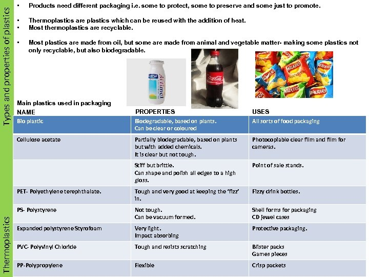 Types and properties of plastics Smart Materials • Products need different packaging i. e.