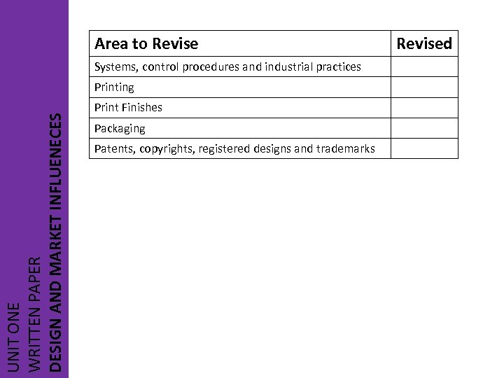 Area to Revise Systems, control procedures and industrial practices UNIT ONE WRITTEN PAPER DESIGN