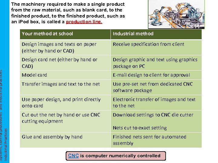 Systems, control procedures and industrial practices. Industrial Practices The machinery required to make a