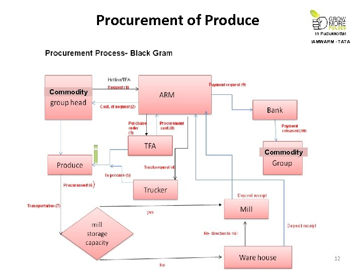 Procurement of Produce In Pudukkottai IAMWARM - TATA Commodity 12