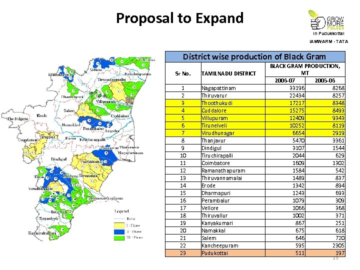 Proposal to Expand In Pudukkottai IAMWARM - TATA District wise production of Black Gram