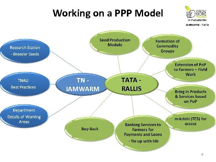 Working on a PPP Model In Pudukkottai IAMWARM - TATA TN IAMWARM TATA RALLIS