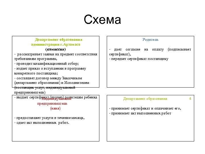 Схема Департамент образования администрации г. Арзамаса (комиссия) - рассматривает заявки на предмет соответствия требованиям