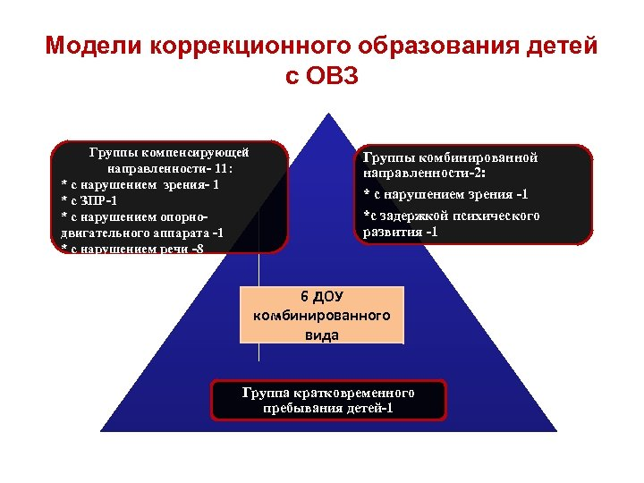 Модели коррекционного образования детей с ОВЗ Группы компенсирующей направленности- 11: * с нарушением зрения-
