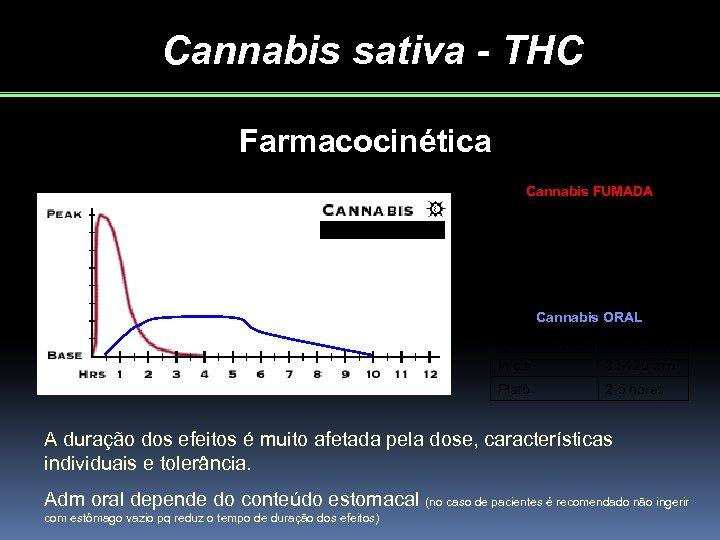 Cannabis sativa - THC Farmacocinética Cannabis FUMADA Total duração 1 -4 horas Início 0