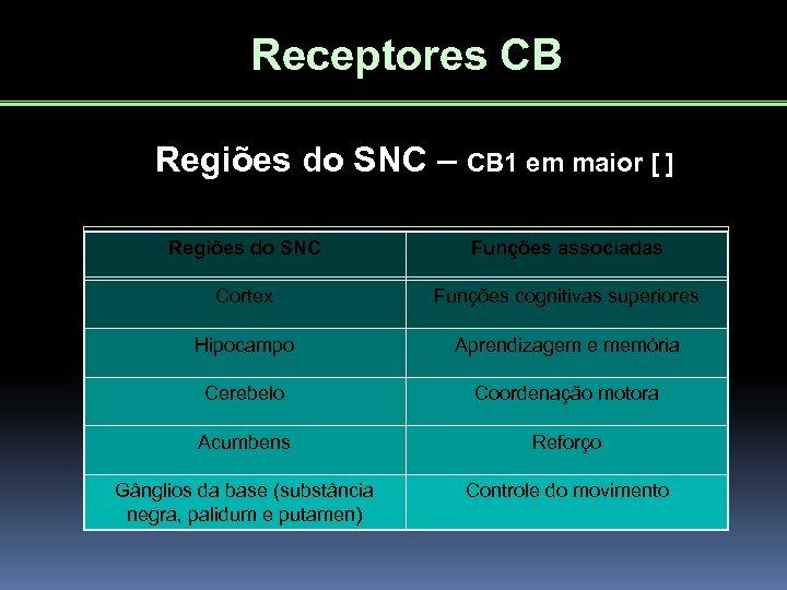 Receptores CB Regiões do SNC – CB 1 em maior [ ] Regiões do